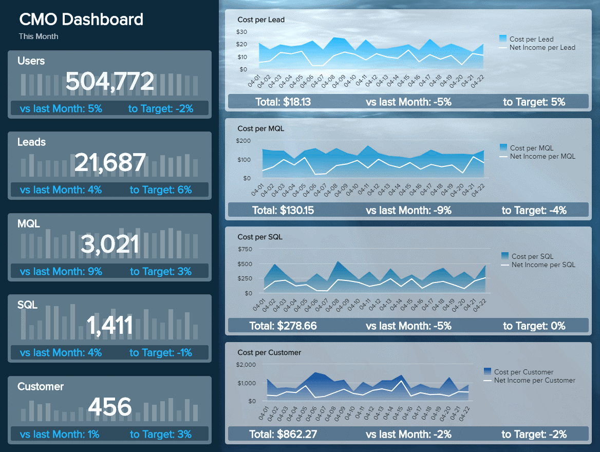 Best Digital Marketing Reporting Dashboards to Invest Your Money on
